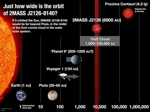 welcher planet ist am weitesten von der erde entfernt
