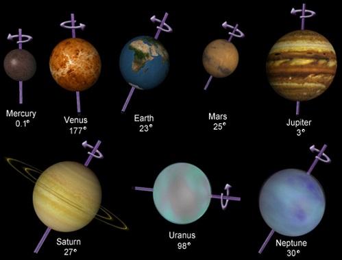 Rotation Der Planeten